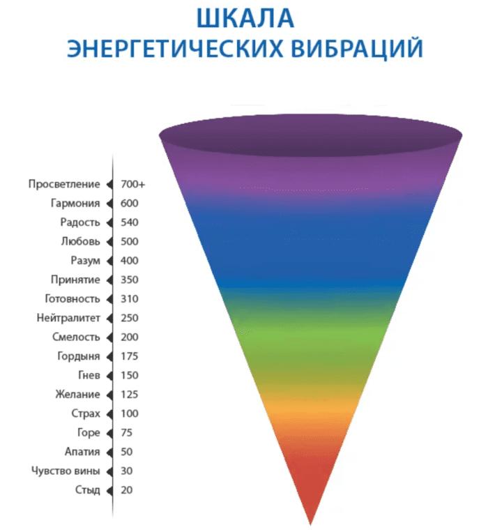 Шкала энергетических вибраций