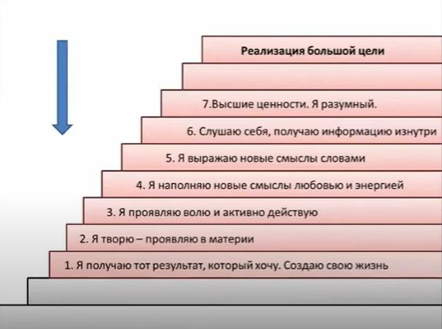 Моя лестница